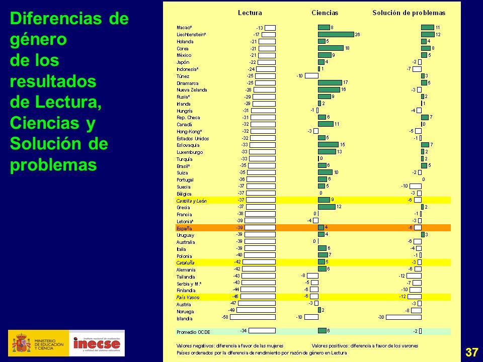 37 Diferencias de género de los resultados de Lectura, Ciencias y Solución de problemas