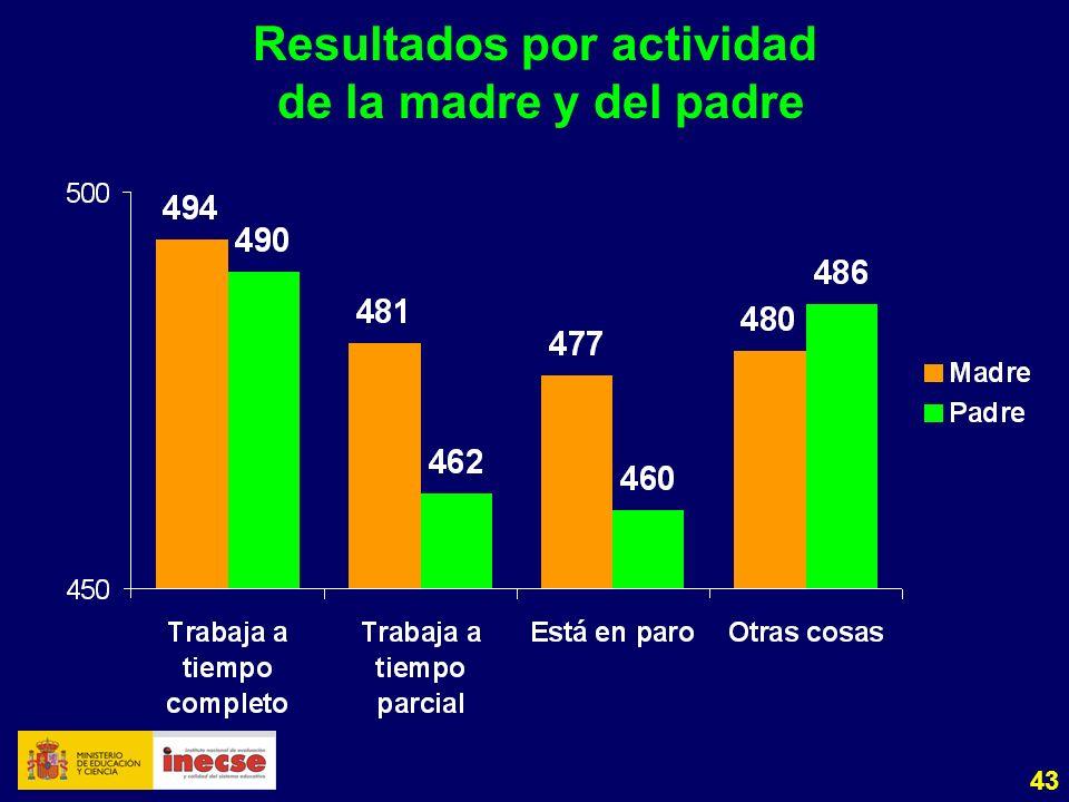 43 Resultados por actividad de la madre y del padre