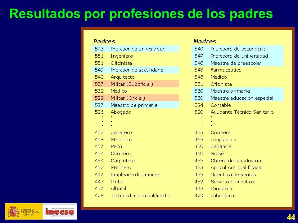 44 Resultados por profesiones de los padres
