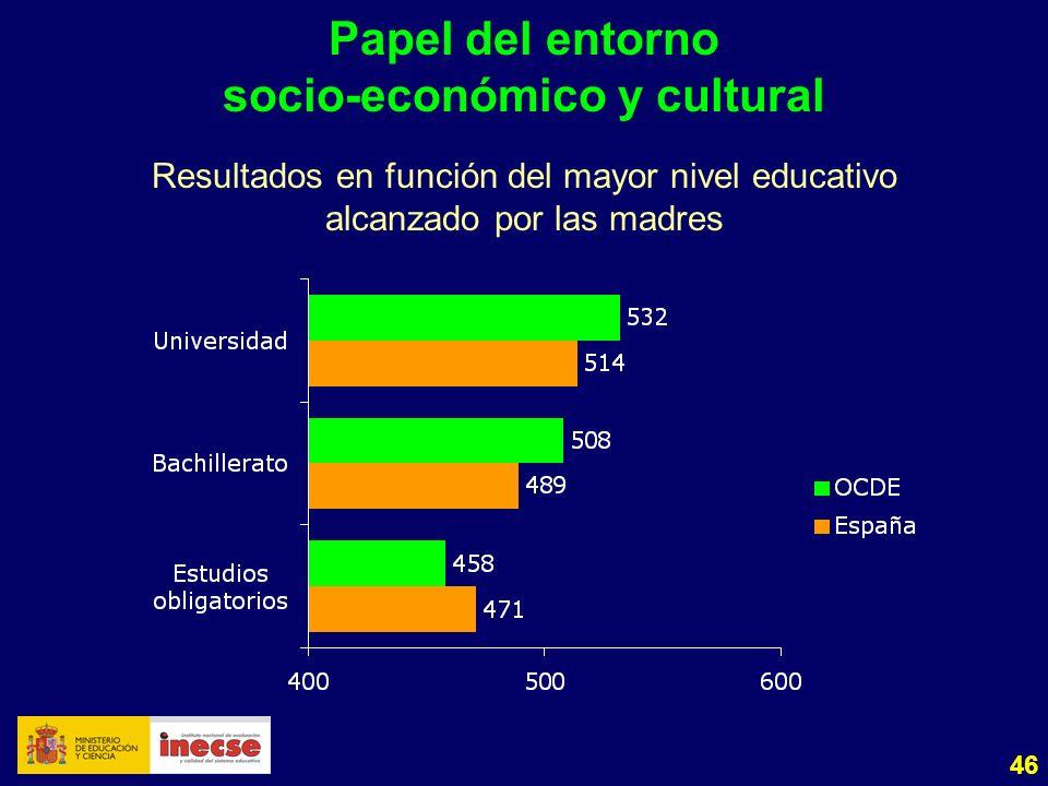 46 Papel del entorno socio-económico y cultural Resultados en función del mayor nivel educativo alcanzado por las madres