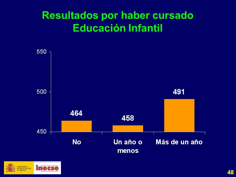 48 Resultados por haber cursado Educación Infantil