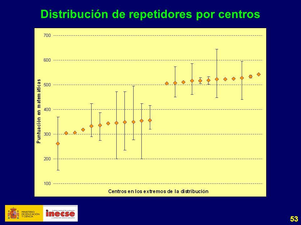 53 Distribución de repetidores por centros