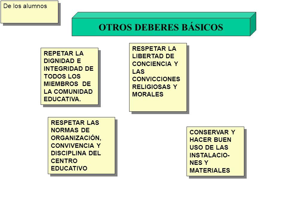 OTROS DEBERES BÁSICOS De los alumnos REPETAR LA DIGNIDAD E INTEGRIDAD DE TODOS LOS MIEMBROS DE LA COMUNIDAD EDUCATIVA. RESPETAR LA LIBERTAD DE CONCIEN