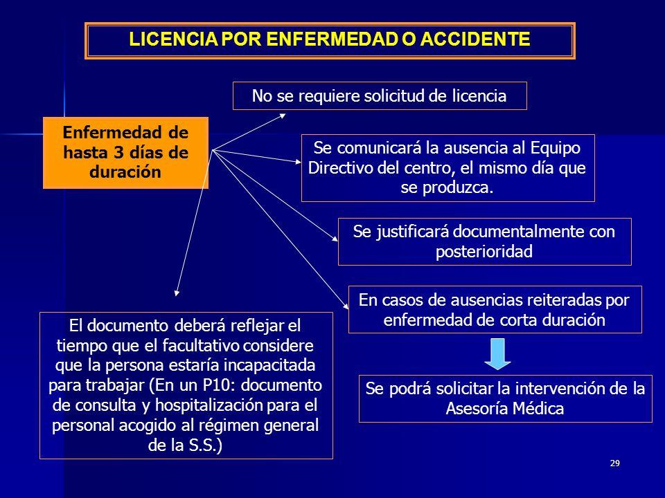 28 II.LICENCIAS LICENCIA POR ENFERMEDAD O ACCIDENTE LICENCIA POR RIESGO DURANTE EL EMBARAZO.