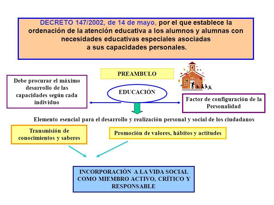 Compromiso Autonómico global con la promoción educativa y cultural de los andaluces Educación no Discriminatoria A toda la Población Con los medios y recursos necesarios para aquellas personas con especiales dificultades en el proceso de enseñanza - aprendizaje PRINCIPIOS DE: NORMALIZACIÓN INTEGRACIÓN ATENCIÓN INDIVIDUALIZADA