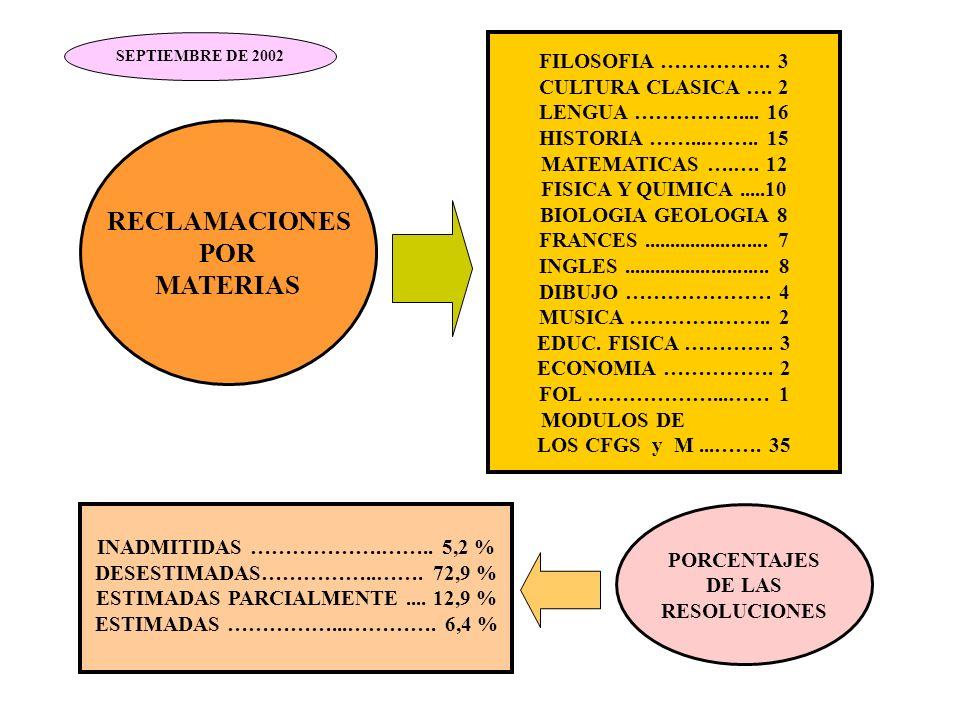 FILOSOFIA ……………. 3 CULTURA CLASICA …. 2 LENGUA …………….... 16 HISTORIA ……...…….. 15 MATEMATICAS ….…. 12 FISICA Y QUIMICA.....10 BIOLOGIA GEOLOGIA 8 FRAN