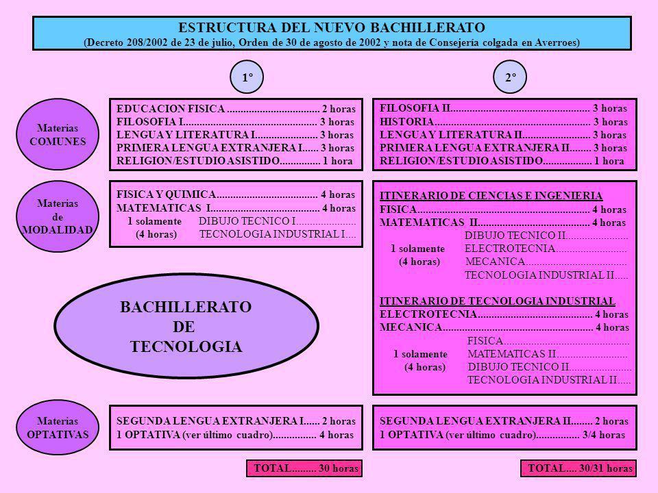 ESTRUCTURA DEL NUEVO BACHILLERATO (Decreto 208/2002 de 23 de julio, Orden de 30 de agosto de 2002 y nota de Consejería colgada en Averroes) Materias C