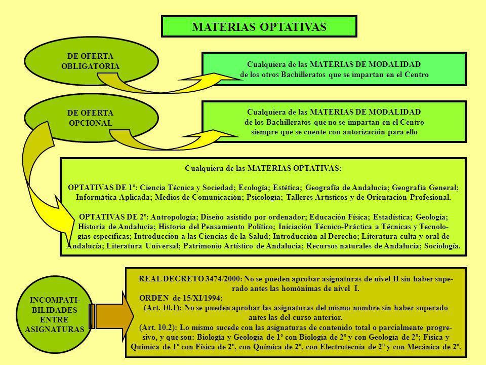 MATERIAS OPTATIVAS DE OFERTA OBLIGATORIA Cualquiera de las MATERIAS DE MODALIDAD de los otros Bachilleratos que se impartan en el Centro DE OFERTA OPC
