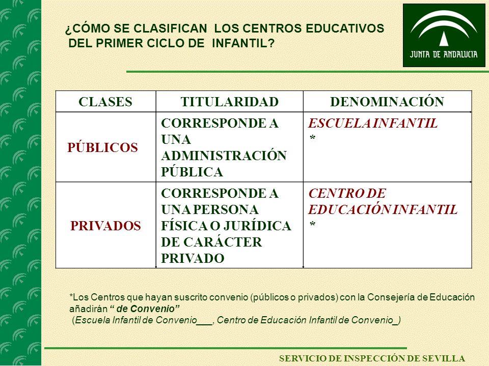 SERVICIO DE INSPECCIÓN DE SEVILLA ¿CÓMO SE CLASIFICAN LOS CENTROS EDUCATIVOS DEL PRIMER CICLO DE INFANTIL? CLASESTITULARIDADDENOMINACIÓN PÚBLICOS CORR