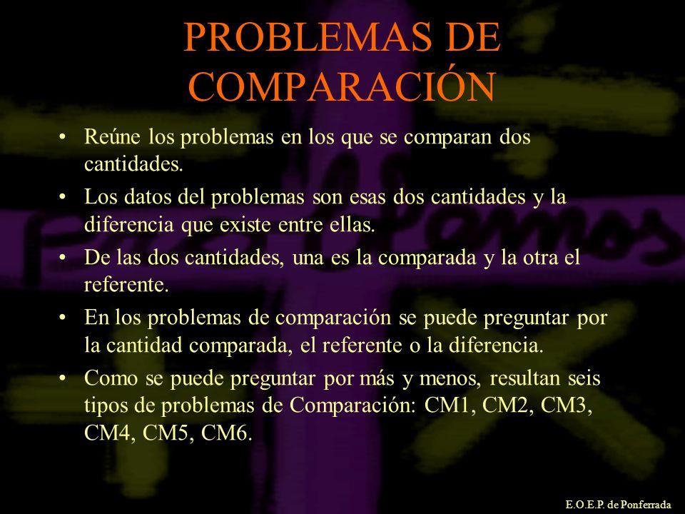 E.O.E.P. de Ponferrada PROBLEMAS DE COMPARACIÓN Reúne los problemas en los que se comparan dos cantidades. Los datos del problemas son esas dos cantid