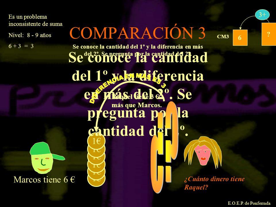 E.O.E.P. de Ponferrada COMPARACIÓN 3 6 ? CM3 3+ 1 1 1 1 1 1 Marcos tiene 6 Se conoce la cantidad del 1º y la diferencia en más del 2º. Se pregunta por