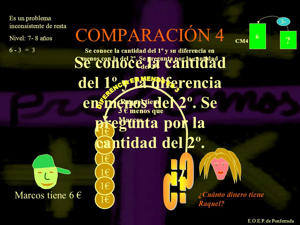 E.O.E.P. de Ponferrada COMPARACIÓN 4 1 1 1 1 1 1 Marcos tiene 6 Se conoce la cantidad del 1º y la diferencia en menos del 2º. Se pregunta por la canti