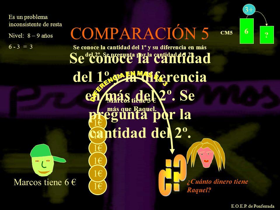 E.O.E.P. de Ponferrada COMPARACIÓN 5 ? 6 3+ CM5 1 1 1 1 1 1 Marcos tiene 6 Se conoce la cantidad del 1º y la diferencia en más del 2º. Se pregunta por