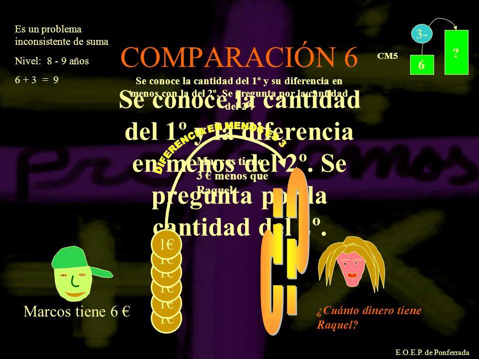 E.O.E.P. de Ponferrada COMPARACIÓN 6 ? 6 3- CM5 Se conoce la cantidad del 1º y la diferencia en menos del 2º. Se pregunta por la cantidad del 2º. Marc