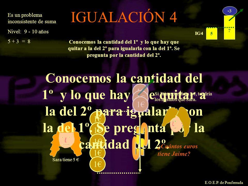 E.O.E.P. de Ponferrada IGUALACIÓN 4 ? 5 -3 IG4 Conocemos la cantidad del 1º y lo que hay que quitar a la del 2º para igualarla con la del 1º. Se pregu