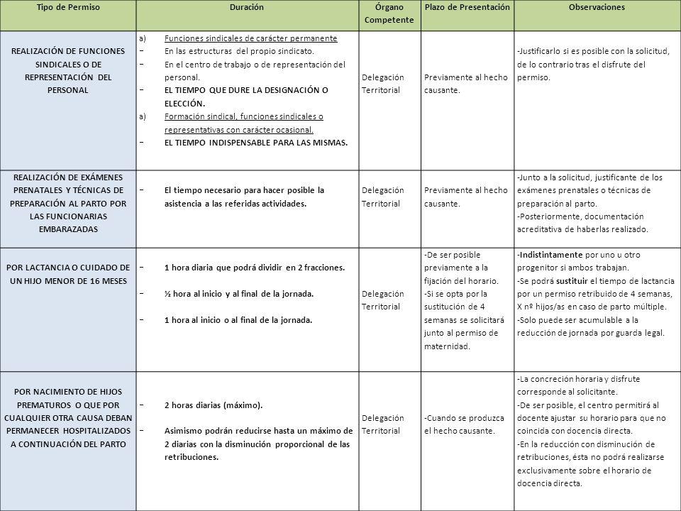 Tipo de PermisoDuración Órgano Competente Plazo de Presentación Observaciones REDUCCIÓN DE JORNADA POR RAZONES DE GUARDA LEGAL Y POR RAZONES DE CUIDADO DE UN FAMILIAR HASTA 2º GRADO DE CONSANGUINIDAD 1/3 de jornada (80 % de las retribuciones) 1/2 de jornada (60% de las retribuciones) Delegación Territorial Antes del 1 de julio de cada año.