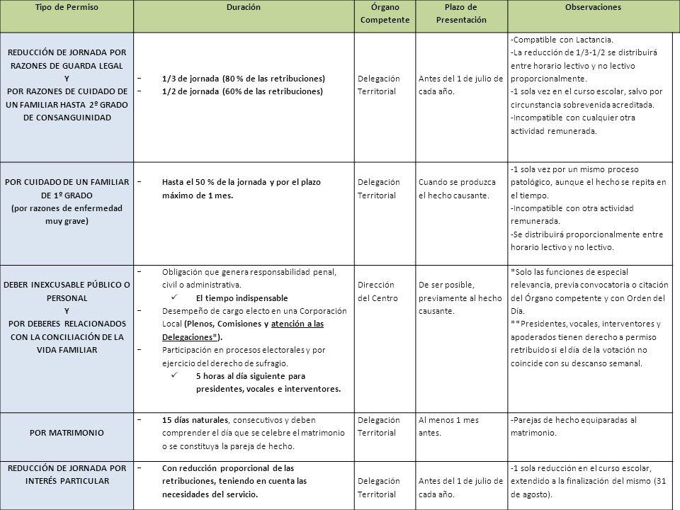 Tipo de PermisoDuración Órgano Competente Plazo de Presentación Observaciones REDUCCIÓN DE JORNADA POR RAZONES DE GUARDA LEGAL Y POR RAZONES DE CUIDAD