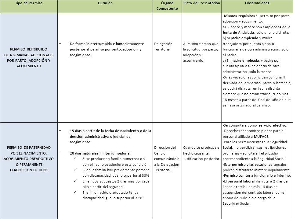 Tipo de PermisoDuración Órgano Competente Plazo de PresentaciónObservaciones PERMISO RETRIBUIDO DE 4 SEMANAS ADICIONALES POR PARTO, ADOPCIÓN Y ACOGIMI