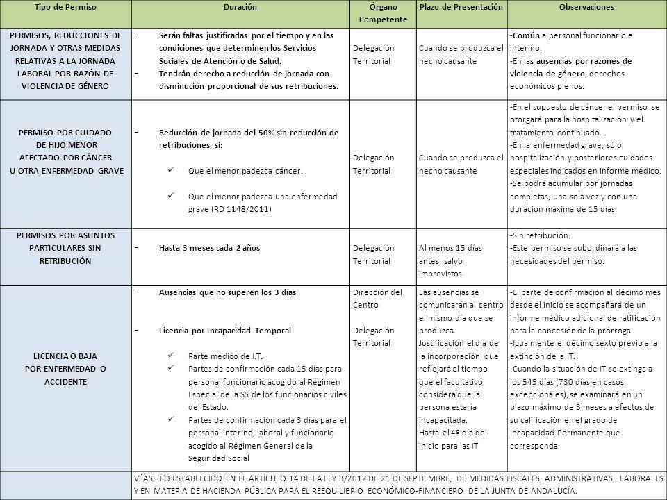 Tipo de PermisoDuración Órgano Competente Plazo de PresentaciónObservaciones PERMISOS, REDUCCIONES DE JORNADA Y OTRAS MEDIDAS RELATIVAS A LA JORNADA L