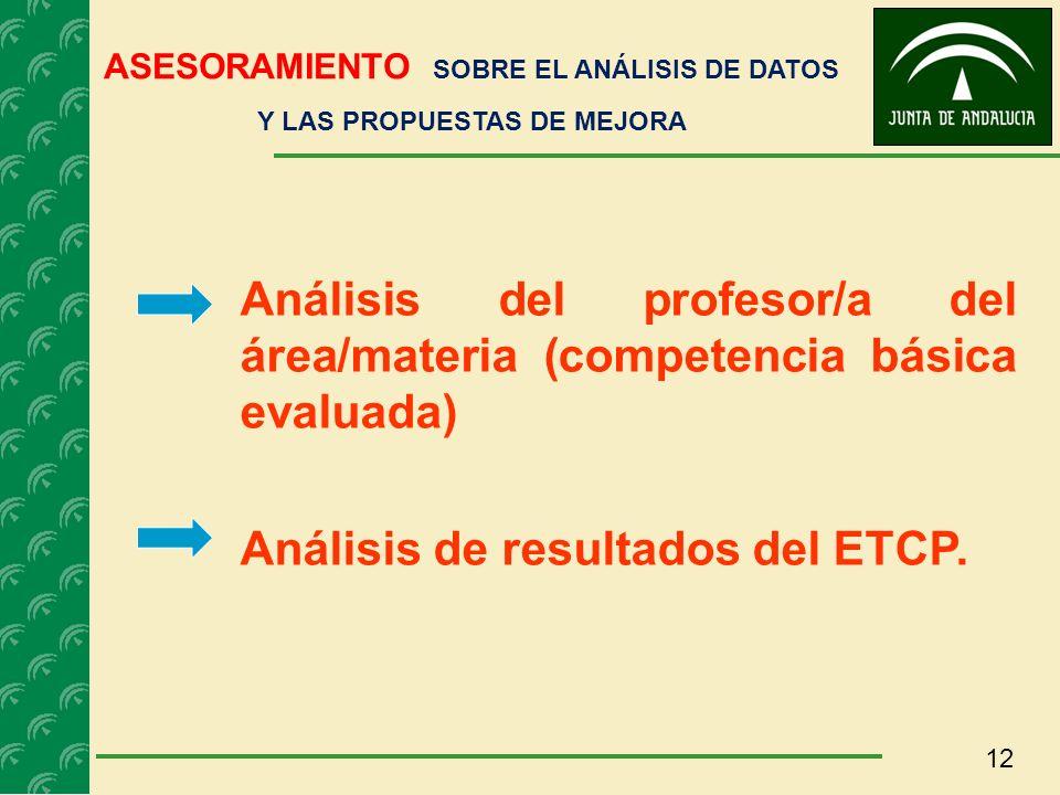 12 ASESORAMIENTO SOBRE EL ANÁLISIS DE DATOS Y LAS PROPUESTAS DE MEJORA Análisis del profesor/a del área/materia (competencia básica evaluada) Análisis