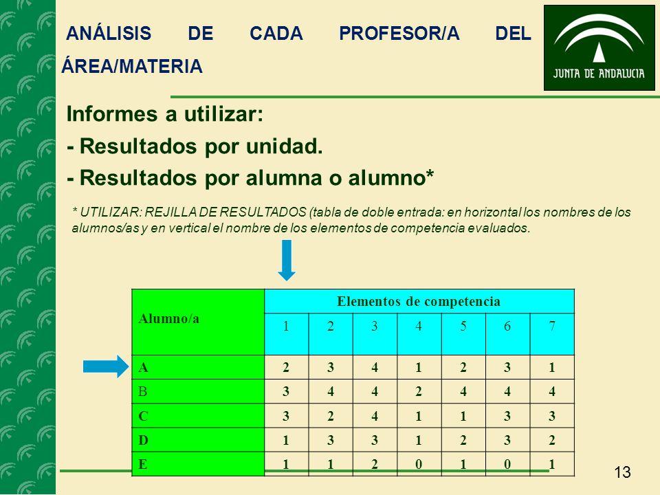 13 ANÁLISIS DE CADA PROFESOR/A DEL ÁREA/MATERIA * UTILIZAR: REJILLA DE RESULTADOS (tabla de doble entrada: en horizontal los nombres de los alumnos/as
