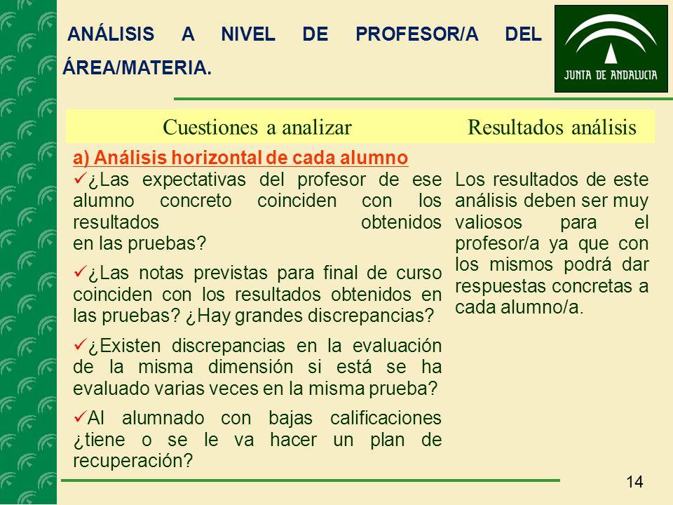 14 Cuestiones a analizarResultados análisis a) Análisis horizontal de cada alumno ¿Las expectativas del profesor de ese alumno concreto coinciden con