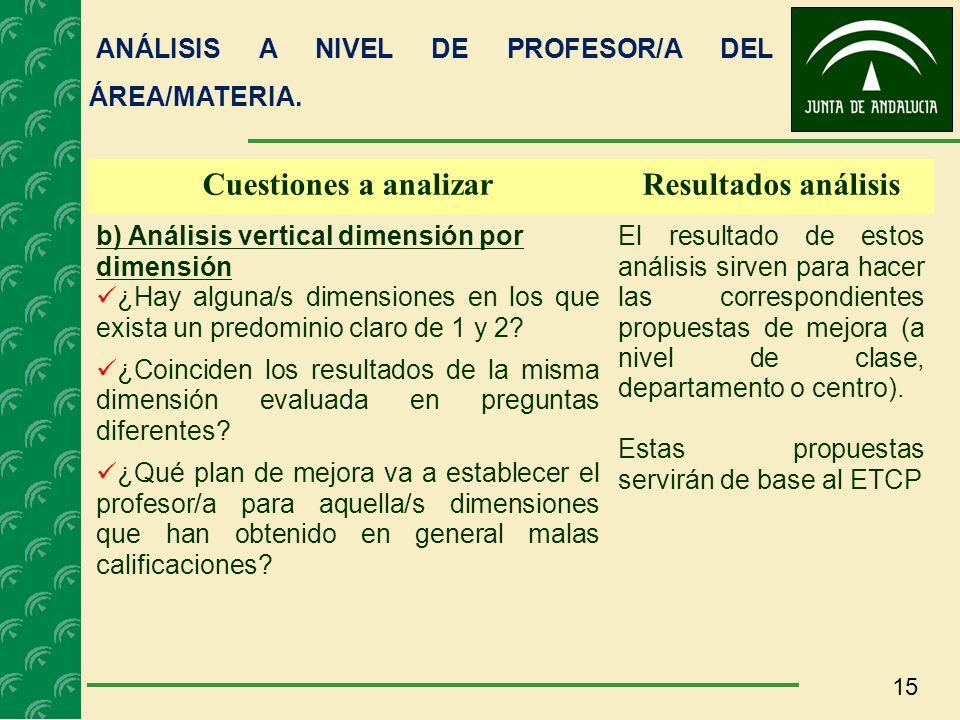 15 Cuestiones a analizarResultados análisis b) Análisis vertical dimensión por dimensión ¿Hay alguna/s dimensiones en los que exista un predominio cla
