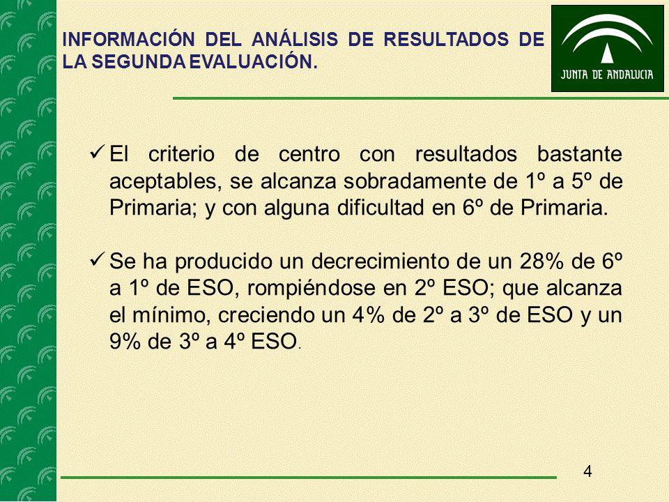 4 El criterio de centro con resultados bastante aceptables, se alcanza sobradamente de 1º a 5º de Primaria; y con alguna dificultad en 6º de Primaria.