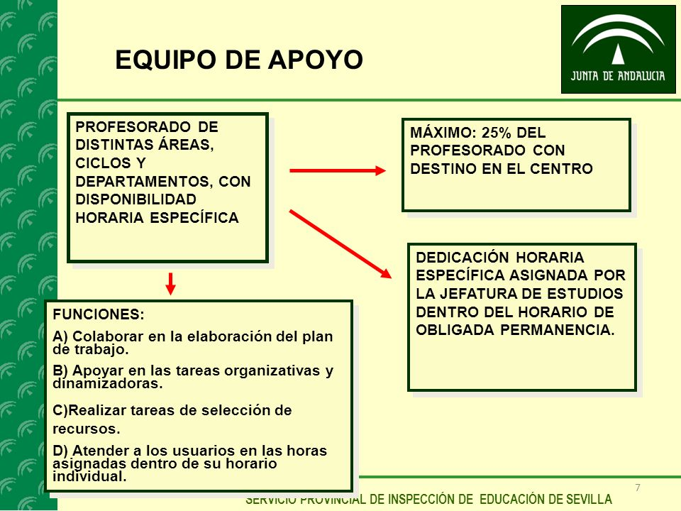 7 SERVICIO PROVINCIAL DE INSPECCIÓN DE EDUCACIÓN DE SEVILLA EQUIPO DE APOYO PROFESORADO DE DISTINTAS ÁREAS, CICLOS Y DEPARTAMENTOS, CON DISPONIBILIDAD