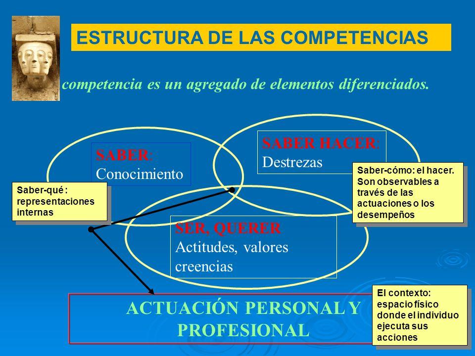 La competencia es un agregado de elementos diferenciados. ACTUACIÓN PERSONAL Y PROFESIONAL SABER: Conocimiento SABER HACER: Destrezas SER, QUERER Acti