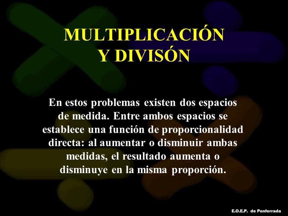 E.O.E.P. de Ponferrada MULTIPLICACIÓN Y DIVISÓN En estos problemas existen dos espacios de medida. Entre ambos espacios se establece una función de pr