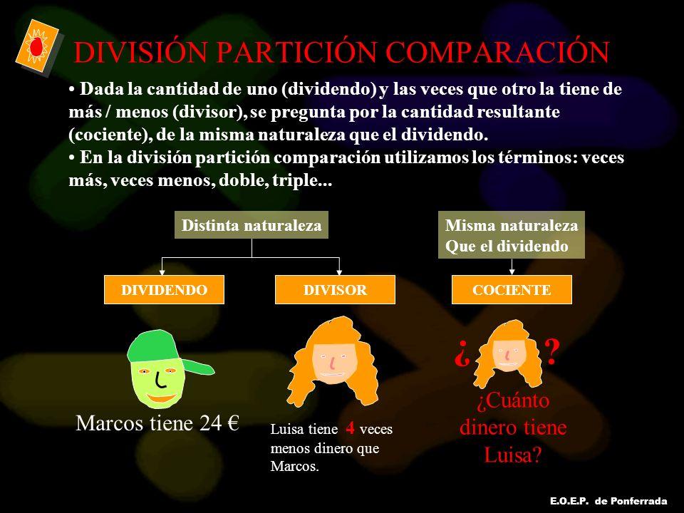 E.O.E.P. de Ponferrada DIVISIÓN PARTICIÓN COMPARACIÓN Dada la cantidad de uno (dividendo) y las veces que otro la tiene de más / menos (divisor), se p