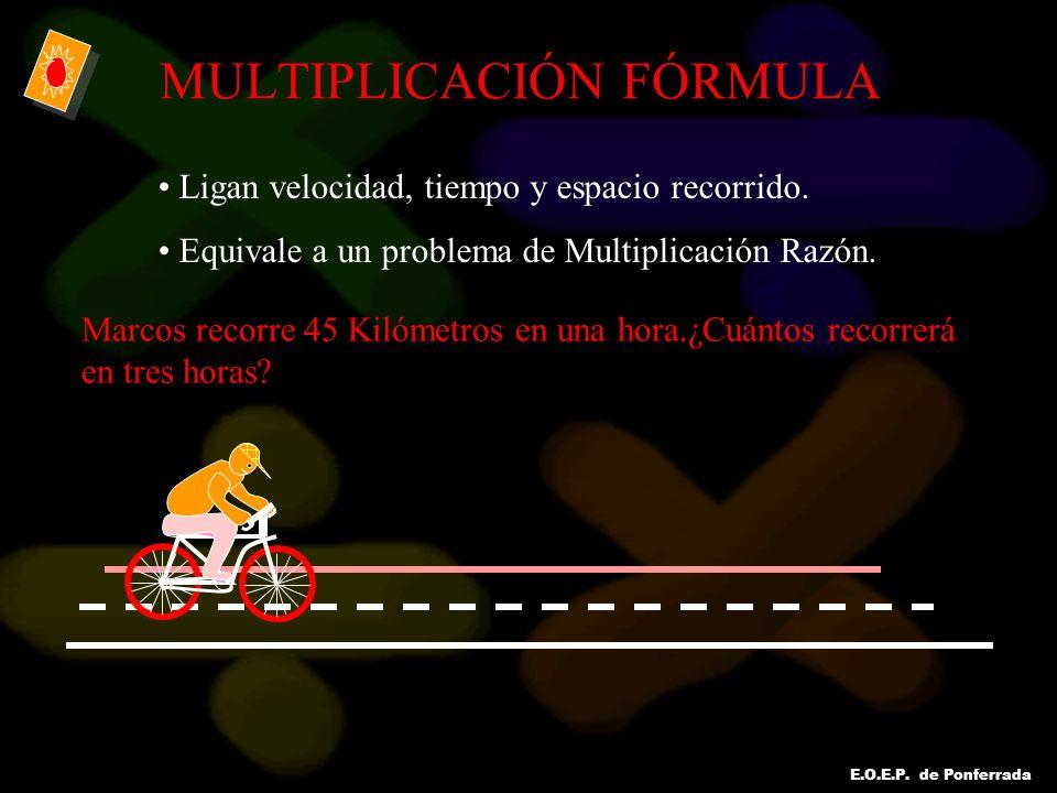 E.O.E.P. de Ponferrada MULTIPLICACIÓN FÓRMULA Ligan velocidad, tiempo y espacio recorrido. Equivale a un problema de Multiplicación Razón. Marcos reco