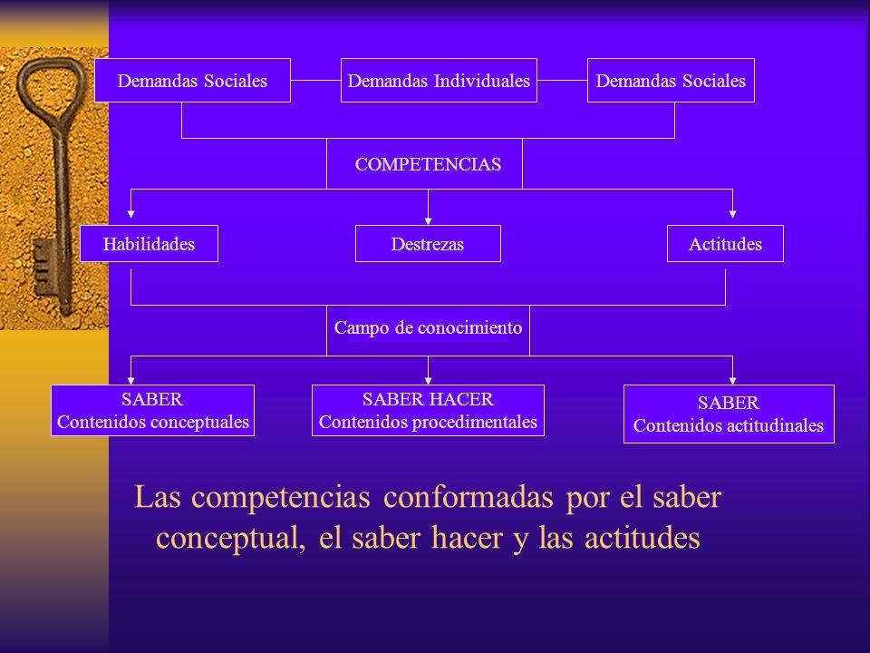 Las competencias conformadas por el saber conceptual, el saber hacer y las actitudes Demandas SocialesDemandas IndividualesDemandas Sociales COMPETENC