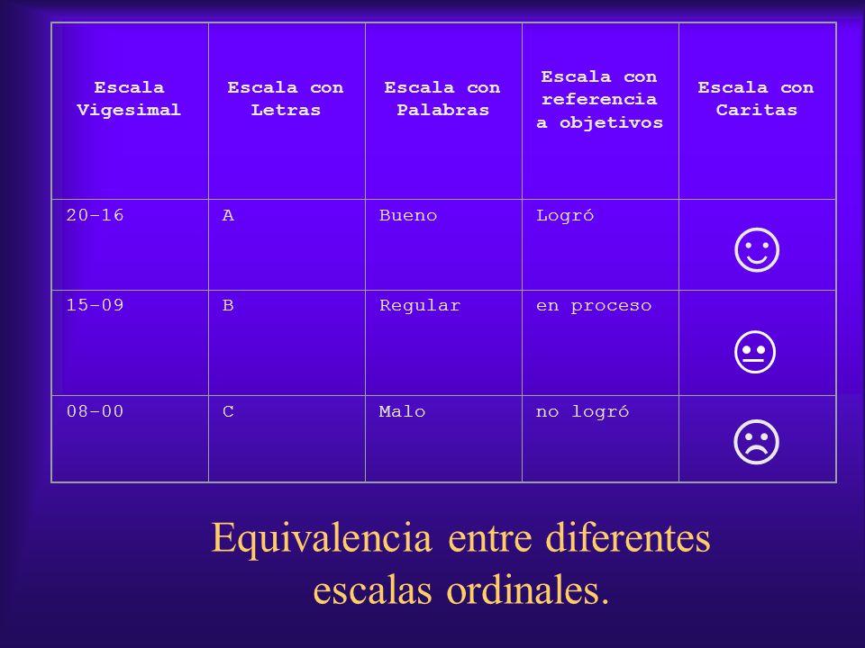Equivalencia entre diferentes escalas ordinales. Escala Vigesimal Escala con Letras Escala con Palabras Escala con referencia a objetivos Escala con C