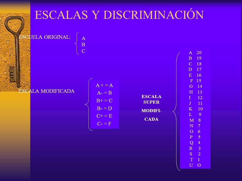 ESCALAS Y DISCRIMINACIÓN ESCUELA ORIGINAL: ESCALA MODIFICADA ABCABC A 20 B 19 C 18 D 17 E 16 F 15 G 14 H 13 I 12 J 11 K 10 L 9 M 8 N 7 O 6 P 5 Q 4 R 3