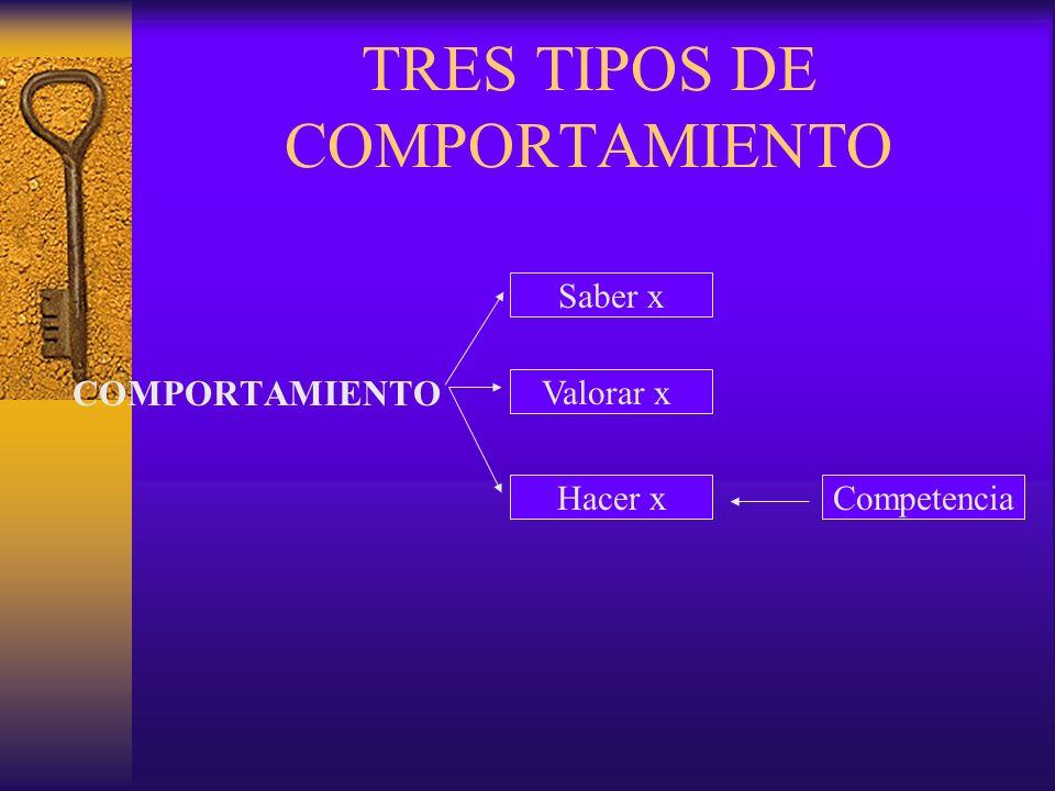 TRES TIPOS DE COMPORTAMIENTO COMPORTAMIENTO Saber x Valorar x Hacer xCompetencia
