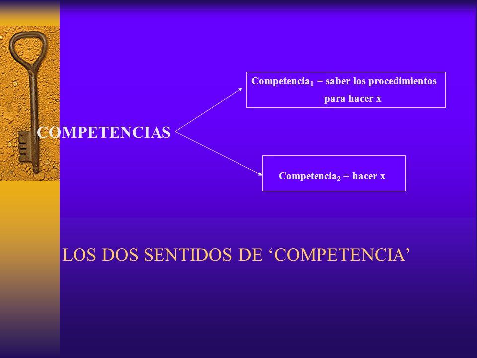 CONDICIONES DEL LOGRO DE COMPETENCIAS 2 a) Saber conceptual acerca de xepisteme b) Actitudes favorables para hacer x valores c)Saber procedimental para hacer xtéchne (Competencia 1 ) d) Ejercitación empireia Integración de a, b, c, d por el aprendiz Hacer xcompetencia 2