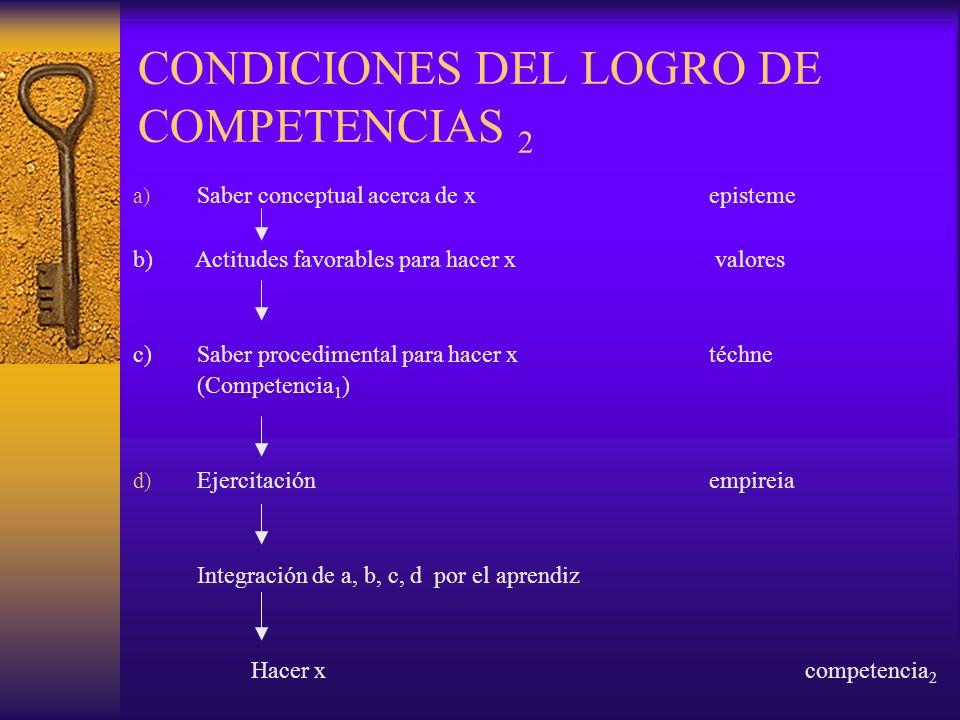 CONDICIONES DEL LOGRO DE COMPETENCIAS 2 a) Saber conceptual acerca de xepisteme b) Actitudes favorables para hacer x valores c)Saber procedimental par