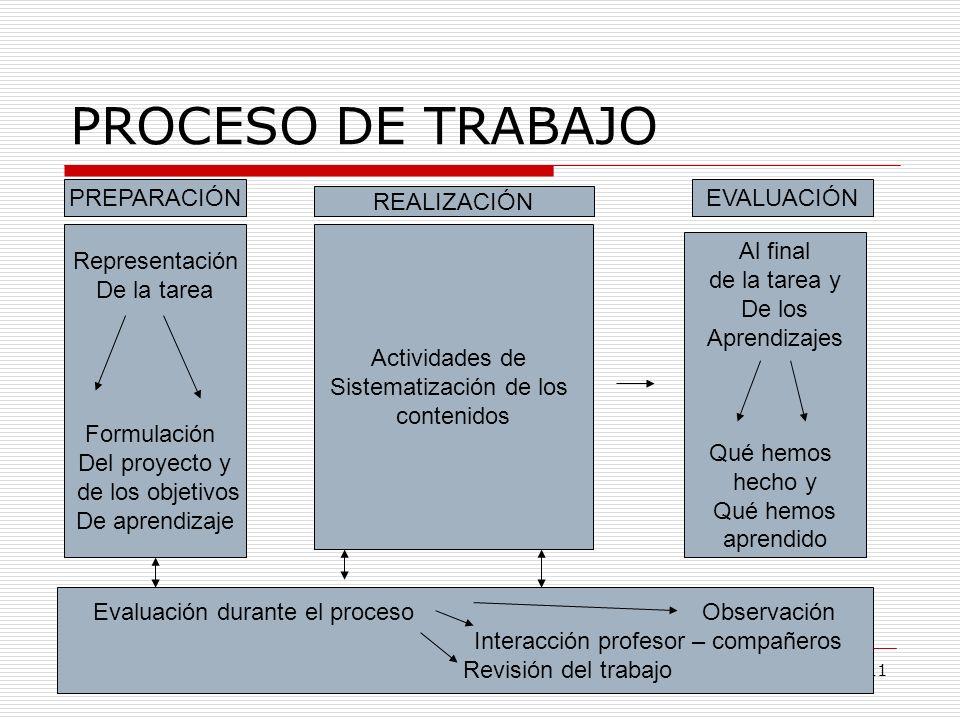 Centro del Profesorado de Lebrija11 PROCESO DE TRABAJO Representación De la tarea Formulación Del proyecto y de los objetivos De aprendizaje PREPARACI