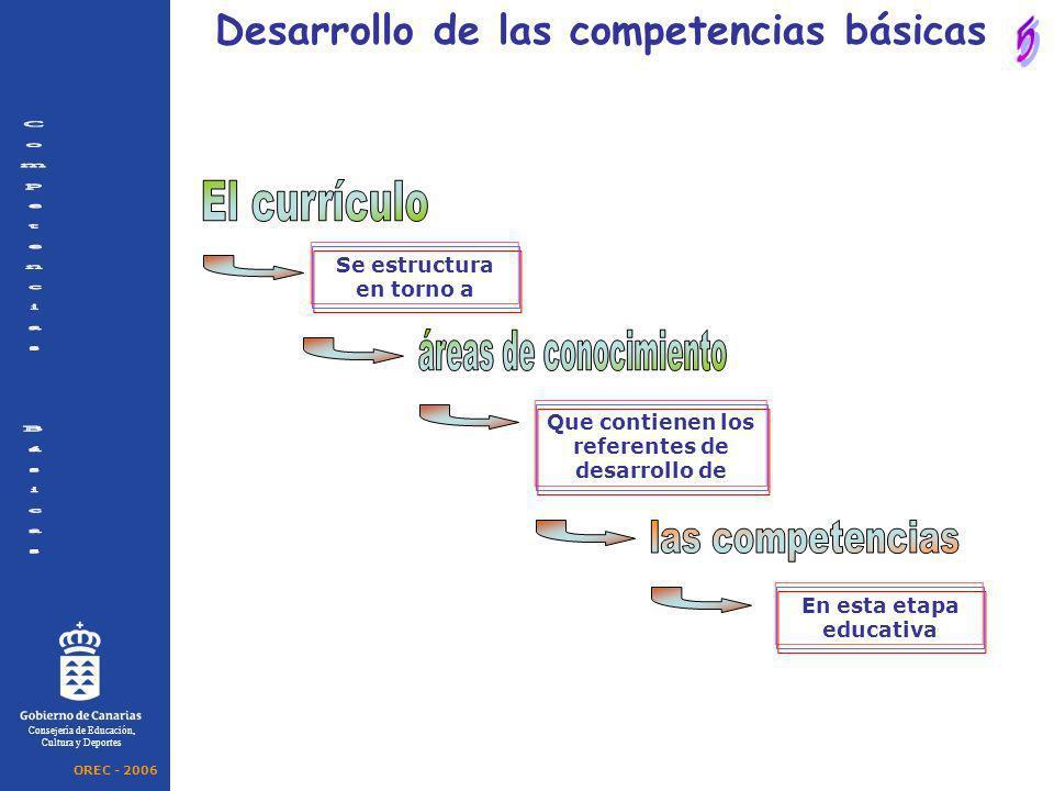 Se estructura en torno a Consejería de Educación, Cultura y Deportes Desarrollo de las competencias básicas Que contienen los referentes de desarrollo