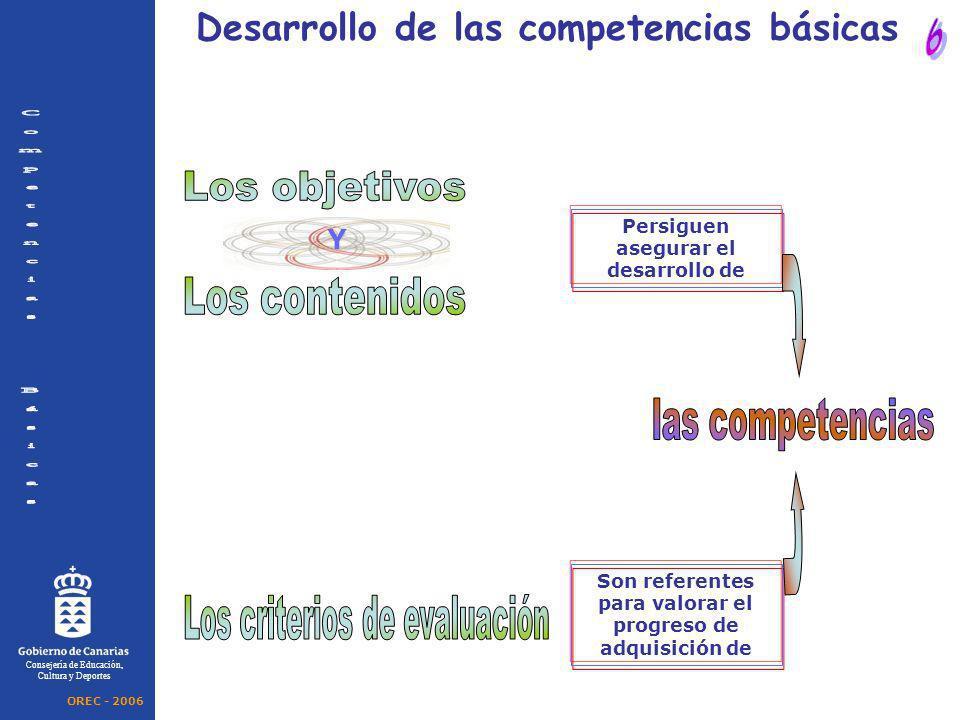 Y Consejería de Educación, Cultura y Deportes Desarrollo de las competencias básicas Persiguen asegurar el desarrollo de Son referentes para valorar e