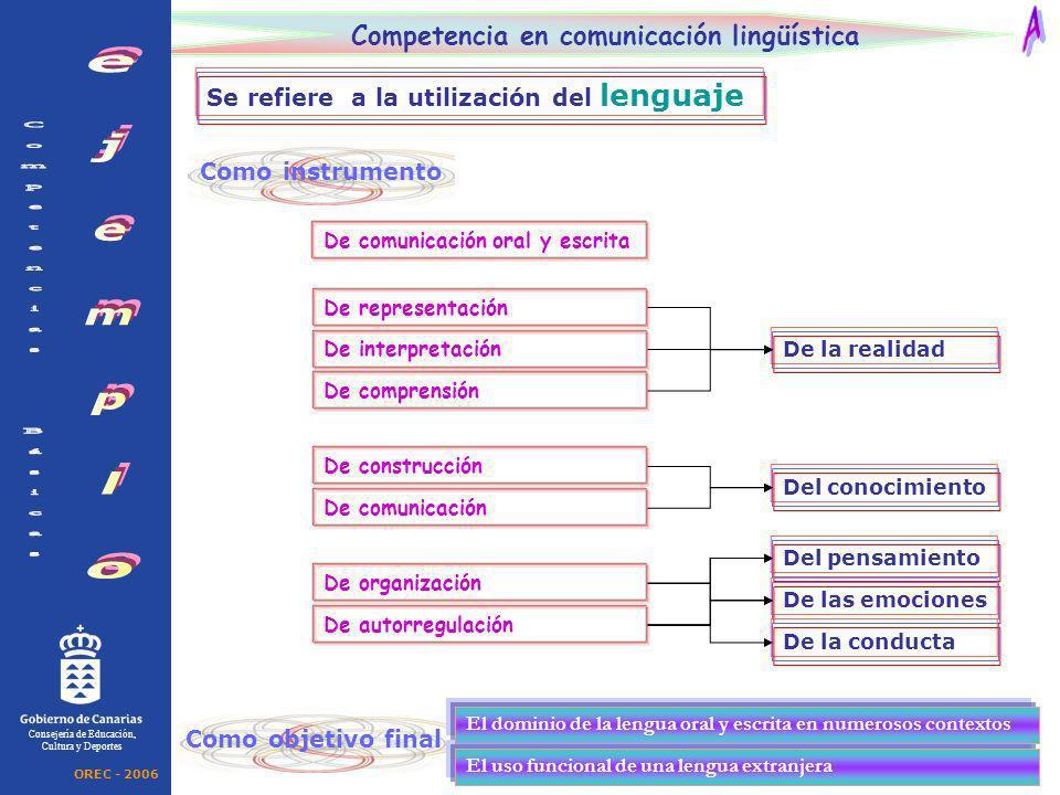Como instrumento Consejería de Educación, Cultura y Deportes Competencia en comunicación lingüística Se refiere a la utilización del lenguaje De la re