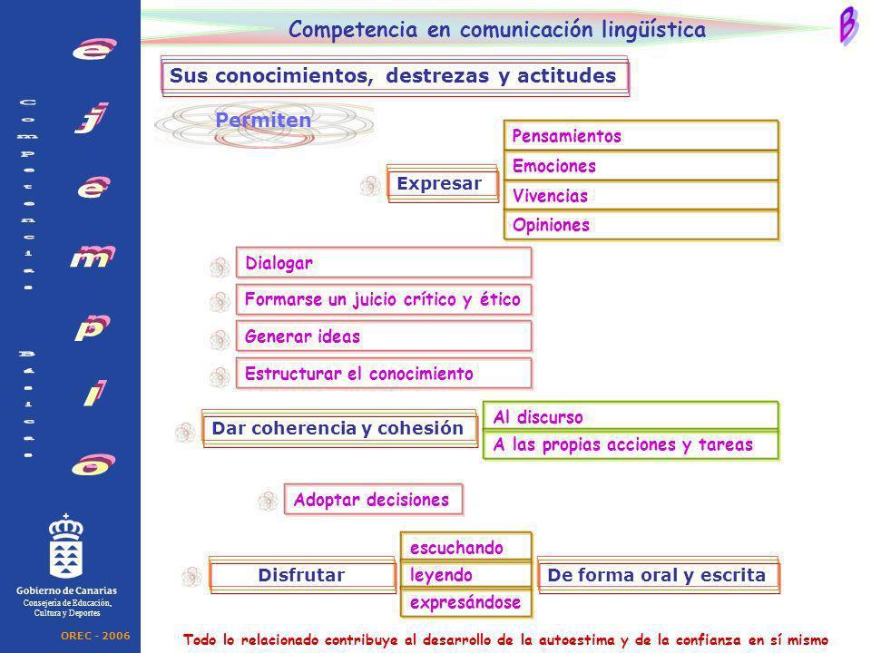 Permiten Consejería de Educación, Cultura y Deportes Competencia en comunicación lingüística Sus conocimientos, destrezas y actitudes Expresar Pensami