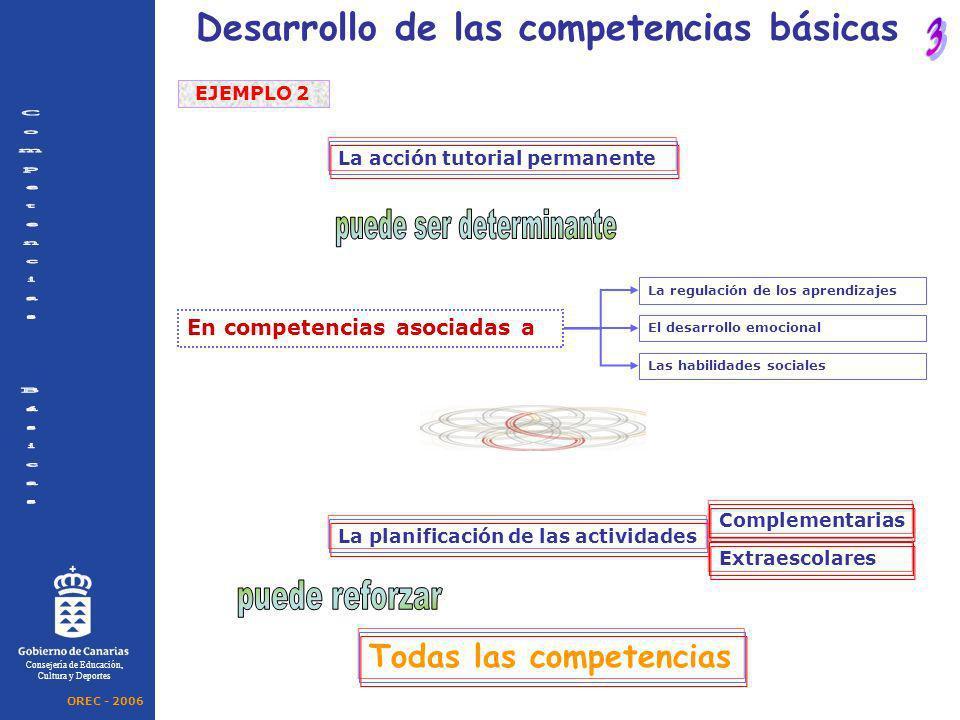 La acción tutorial permanente Consejería de Educación, Cultura y Deportes La planificación de las actividades Complementarias Extraescolares Desarroll