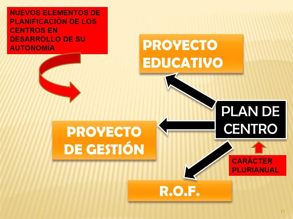 11 PLAN DE CENTRO PROYECTO EDUCATIVO PROYECTO DE GESTIÓN R.O.F. NUEVOS ELEMENTOS DE PLANIFICACIÓN DE LOS CENTROS EN DESARROLLO DE SU AUTONOMÍA CARÁCTE