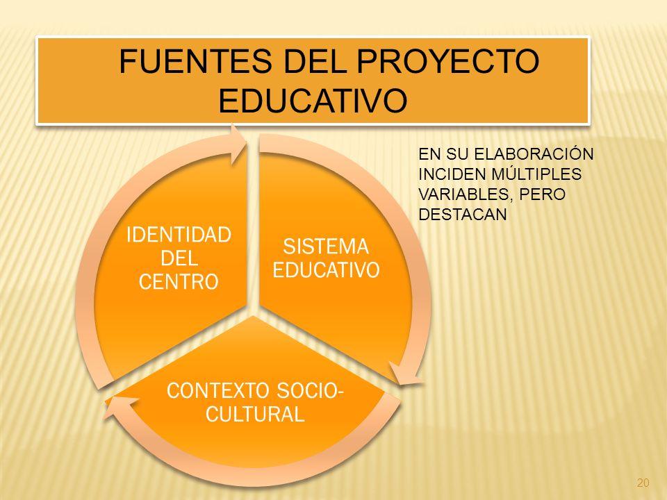 20 FUENTES DEL PROYECTO EDUCATIVO SISTEMA EDUCATIVO CONTEXTO SOCIO- CULTURAL IDENTIDAD DEL CENTRO EN SU ELABORACIÓN INCIDEN MÚLTIPLES VARIABLES, PERO