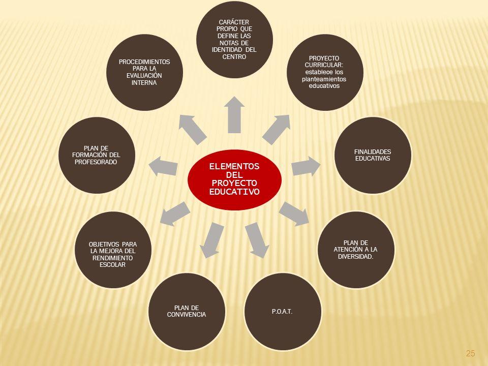 25 ELEMENTOS DEL PROYECTO EDUCATIVO CARÁCTER PROPIO QUE DEFINE LAS NOTAS DE IDENTIDAD DEL CENTRO PROYECTO CURRICULAR: establece los planteamientos edu