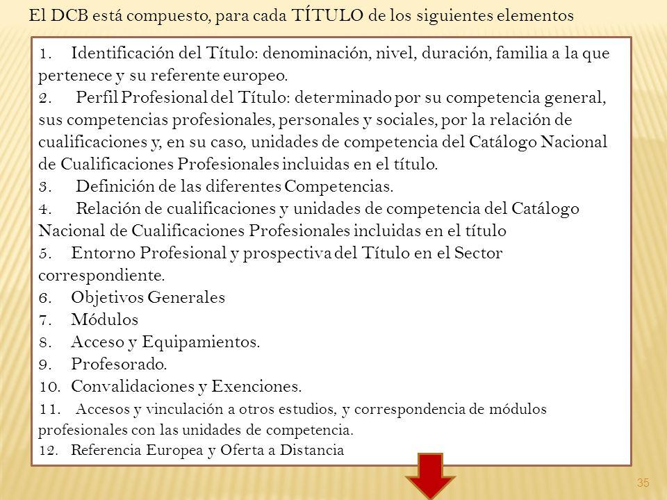 35 1.Identificación del Título: denominación, nivel, duración, familia a la que pertenece y su referente europeo. 2. Perfil Profesional del Título: de