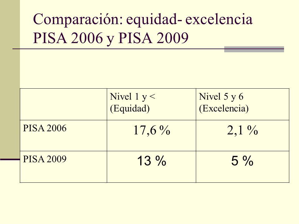 Comparación: equidad- excelencia PISA 2006 y PISA 2009 Nivel 1 y < (Equidad) Nivel 5 y 6 (Excelencia) PISA 2006 17,6 %2,1 % PISA 2009 13 %5 %